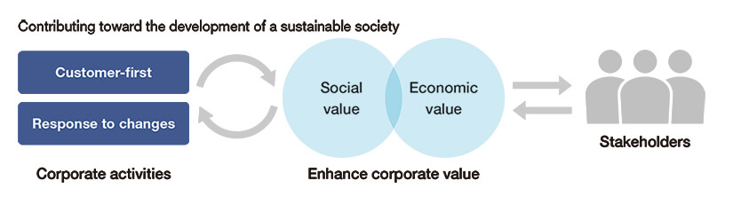 Diagram of contributing toward the development of a sustainable society