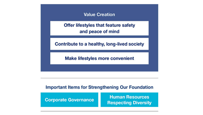 Diagram of  value creation and our foundation for creating value
