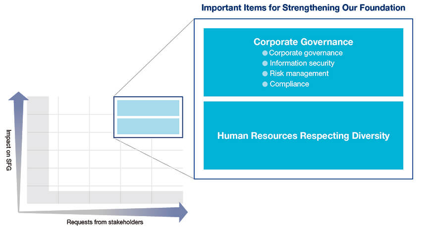 Diagram of evaluation of each item from Sony Financial Group's perspective and the perspectives of stakeholders