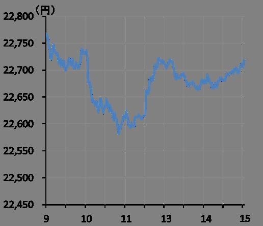 ギリアド サイエンシズ 株価 チャート